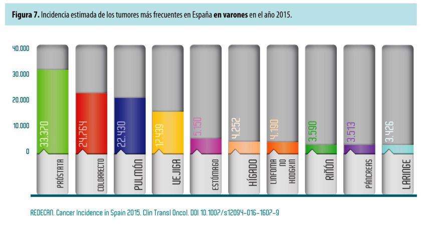incidencia-canceres-espana-hombres